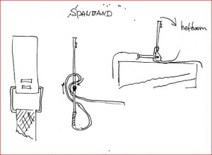 spanband-techniek